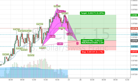 USDCHF: Bullish bat is forming
