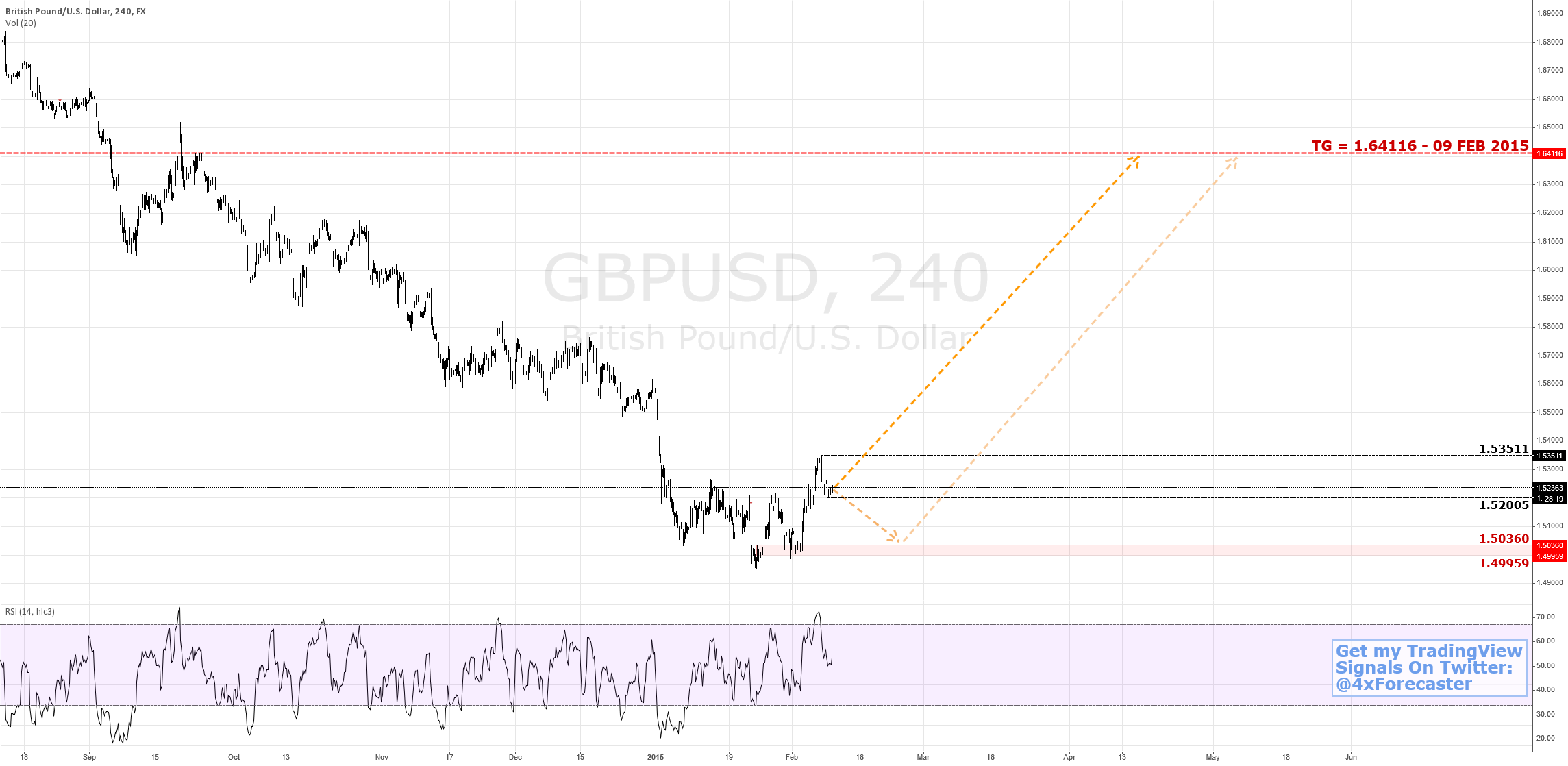 Long Prospect In Brit | $GBP $USD #BOE #fibonacci #forex