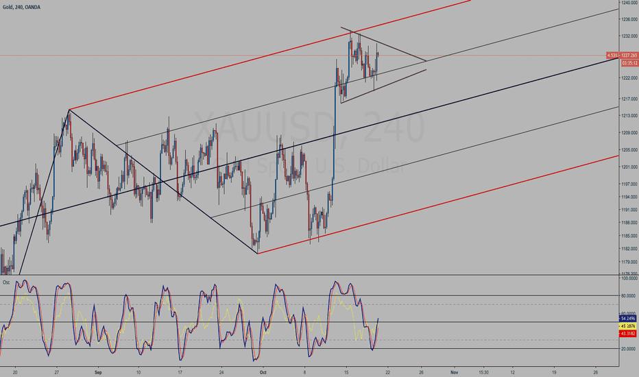 XAUUSD: Gold (XAUUSD) 4H chart study - Symmetric Triangle