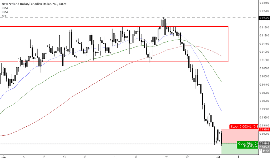 NZDCAD: Inside bar formation for trend continuation