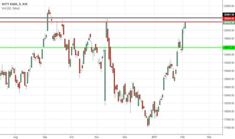 BANKNIFTY: Bank Nifty Short !!