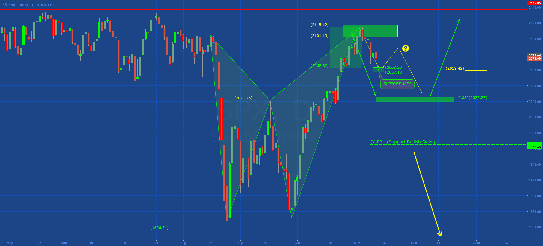 SP500: UPDATES ANALYSIS