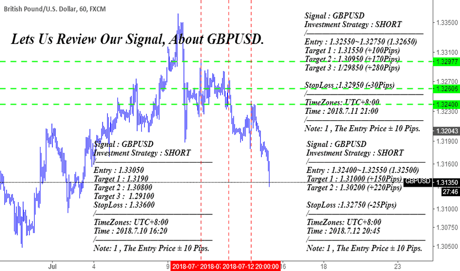 GBPUSD: Lets Us Review Our Signal, About GBPUSD.