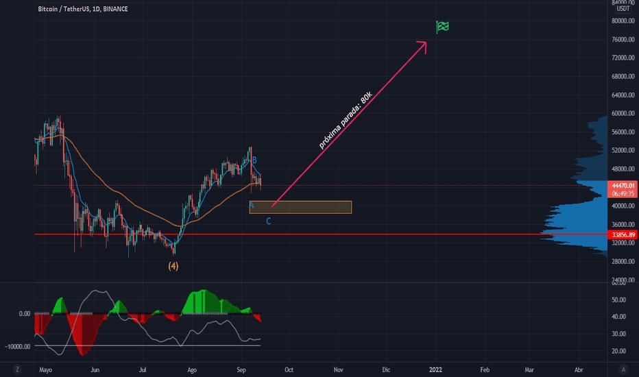 bytecoin btc tradingview