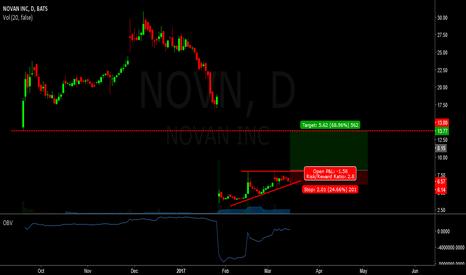 NOVN: novn - long