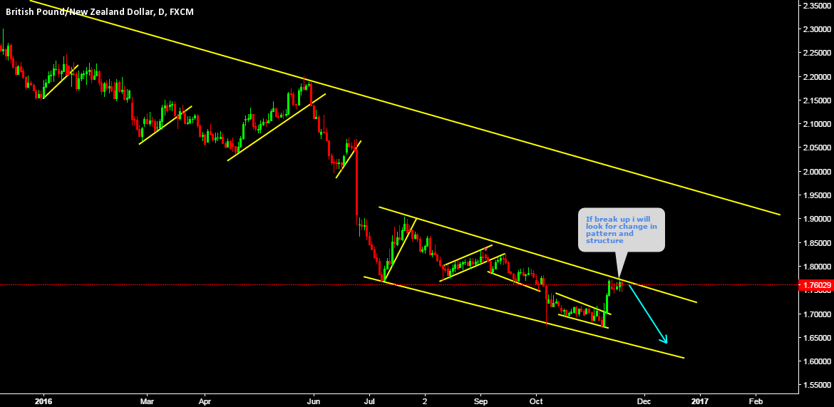 GBPNZD Expecting short