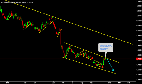 GBPNZD: GBPNZD Expecting short