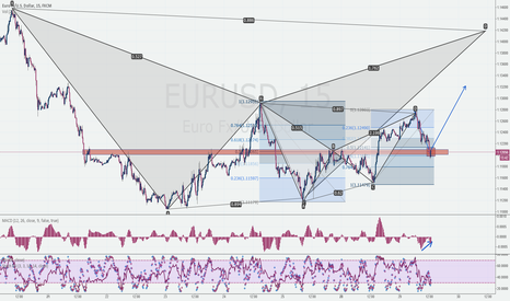 EURUSD: EURUSD 15min Correction approached a key level