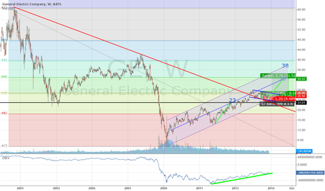 GE: General Electric: ready to spike