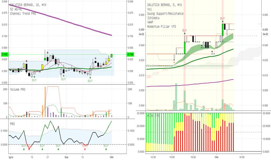0183: Perkongsian buy signal momentum pillar tf5 untuk kaunter SALUTE