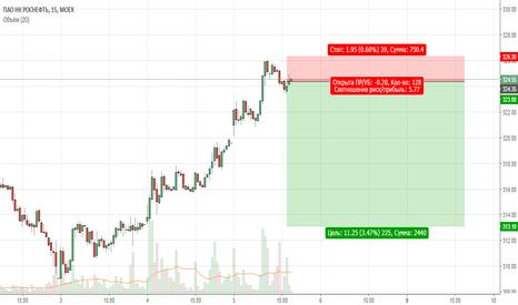 ROSN: Продажа Роснефти