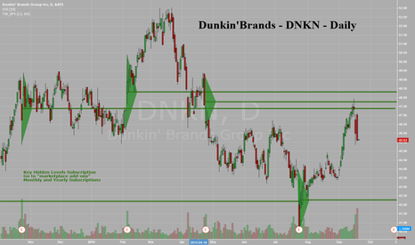 DNKN: Dunkin' Brands Group - DNKN - Daily - Nice reaction to Key Level