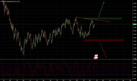 USDCAD: Breaking upside or downside ?