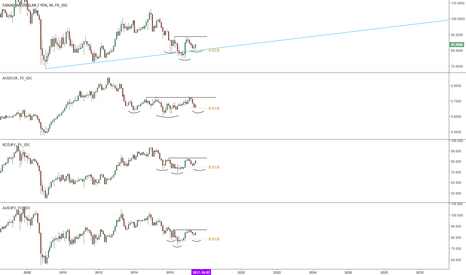 CADJPY: Commodity Currencies Preparing For Major Rally