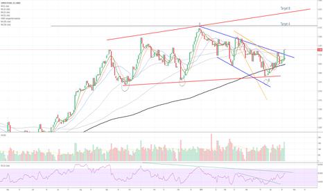HG1!: Copper Chart Bullish interim break out