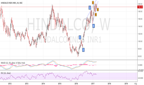 HINDALCO: Hindalco long term - Potential end of 5 wave on weekly TF