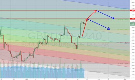 GBPUSD: Short GbpUsd on Fibo Channel