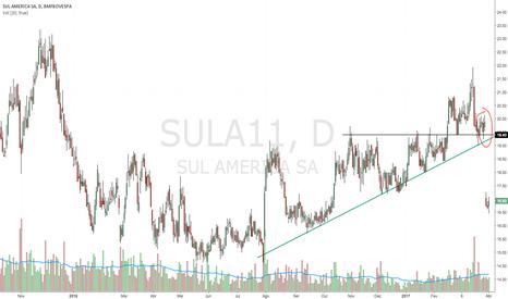 SULA11: SULA11 - Compra no suporte