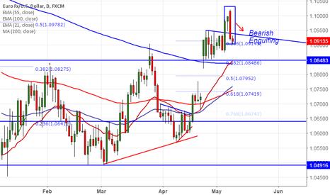 EURUSD: EUR/USD forms bearish engulfing pattern, good to sell on rallies