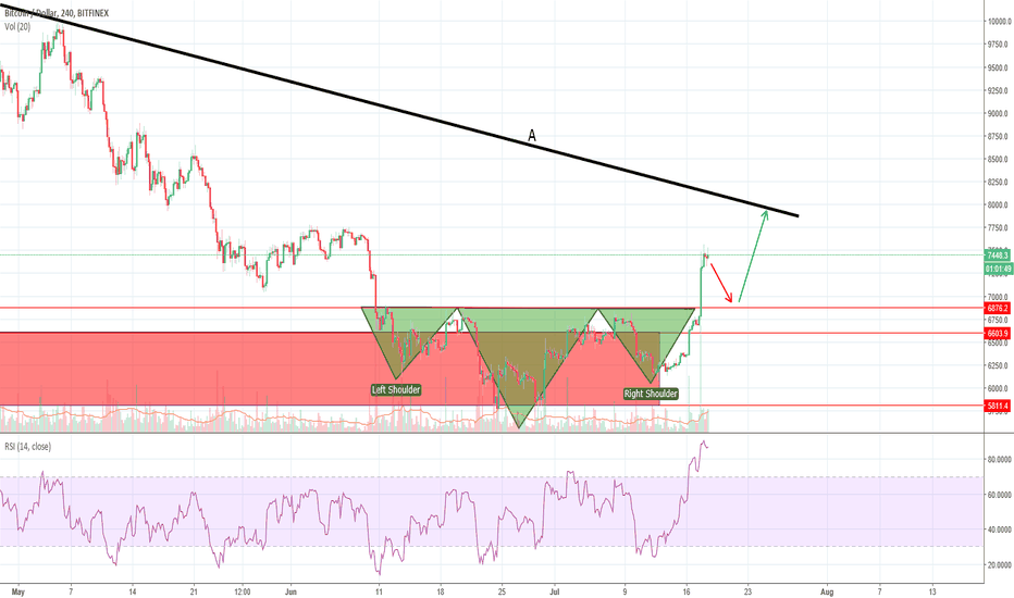 BTCUSD: BTCUSD retracement looks likely