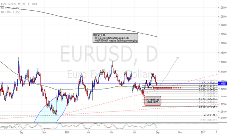EURUSD: Are we going up? EURUSD