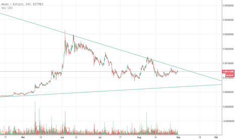 WAVESBTC: WAVES Potential