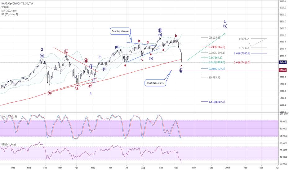 IXIC: Should NASDAQ rebounce soon?