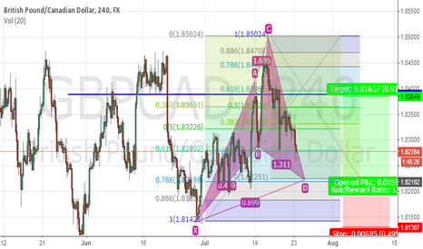 GBPCAD: nice cypher setting up on gbpcad