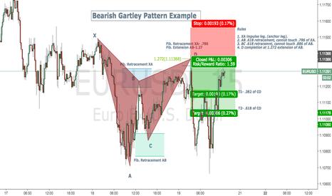 EURUSD: Bearish Gartley Pattern Rules