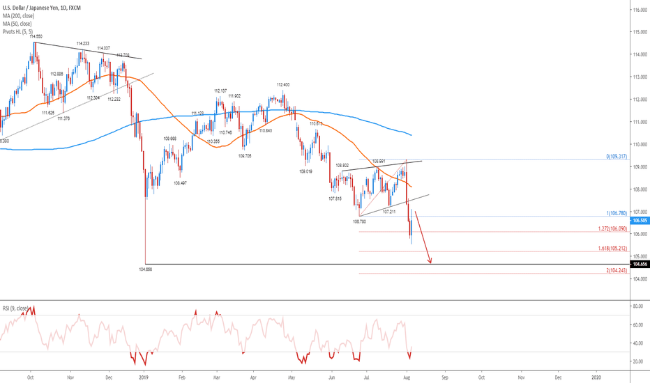 USDJPY Chart — Dollar Yen Rate — TradingView