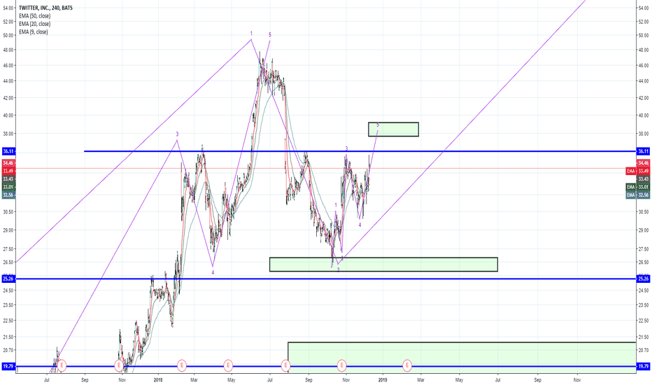 TWTR: Are we doing Wave 5 of a bigger wave 1?
