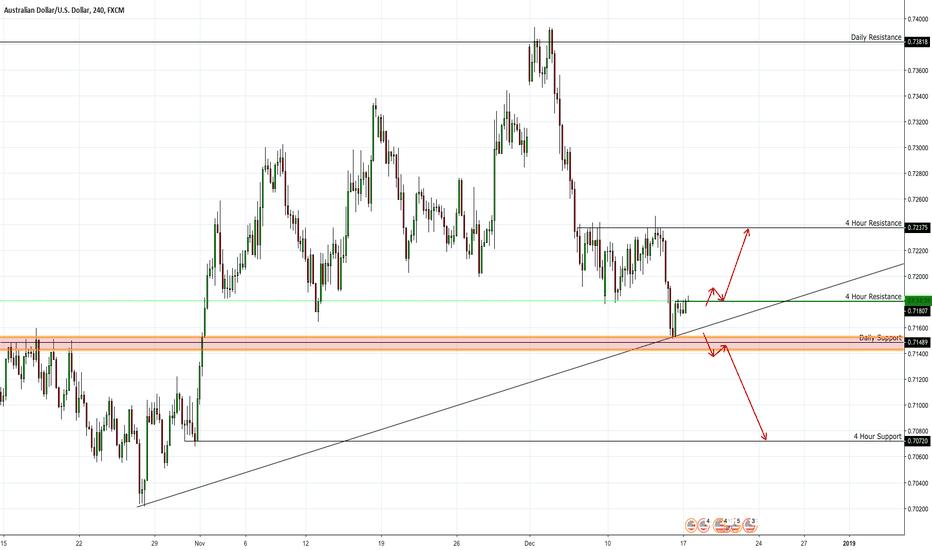 AUDUSD: AUD/USD High Probability Setups
