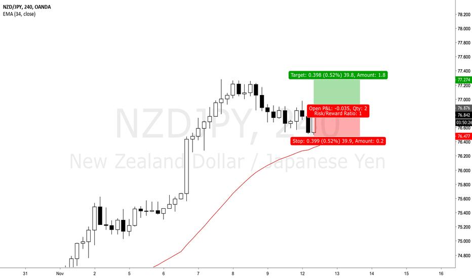NZDJPY: NZDJPY - Selling JPY
