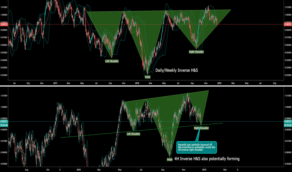 USDCHF: USD/CHF - Multiple INVERSE H&S forming on different timeframes