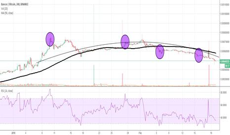 BNTBTC: Bancor (BNT) Long-term Technical Analysis
