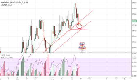 NZDUSD: Pushing Back Upwards