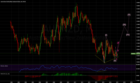 AUDNZD: AUDNZD big rally
