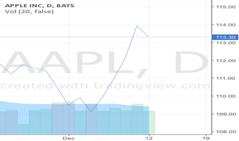 AAPL: Watch this stock