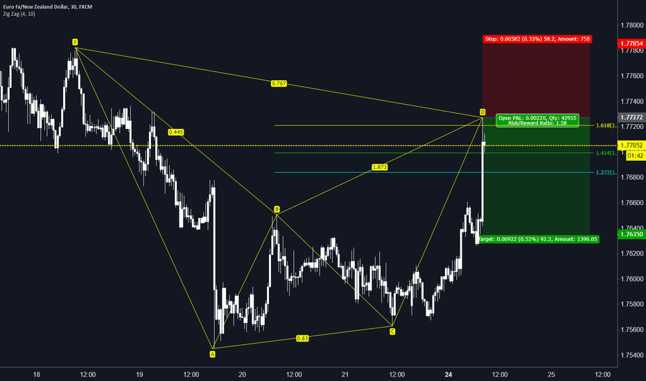 EURNZD: EURNZD Bearish Bat 1hr (Sep. 24th)