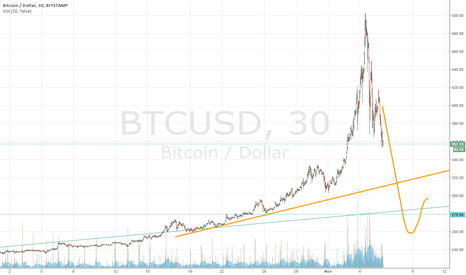 BTCUSD: its a bubble