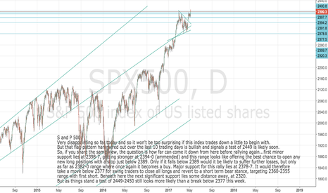SPX500: S and P 500 Update:a buy on weakness back to 2394-0