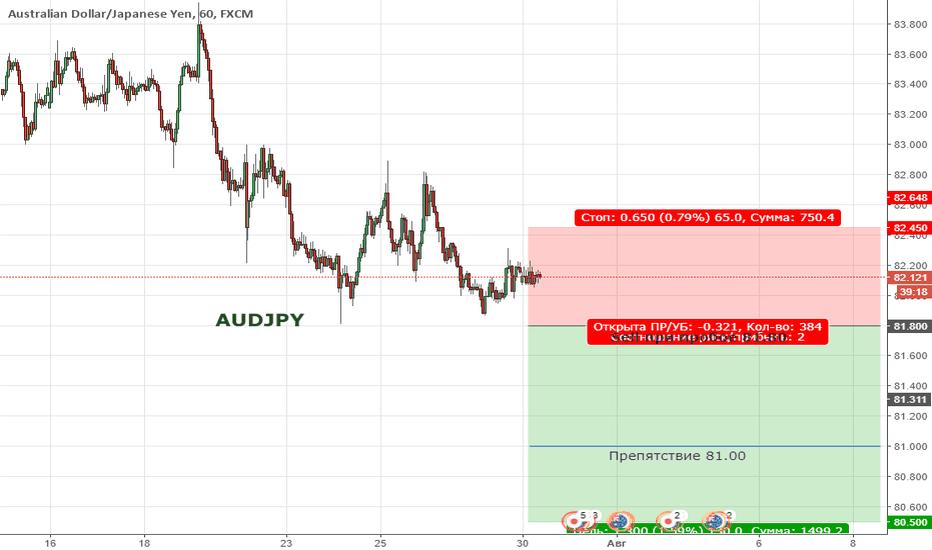 AUDJPY: Цена продолжает находиться в широкой коррекции