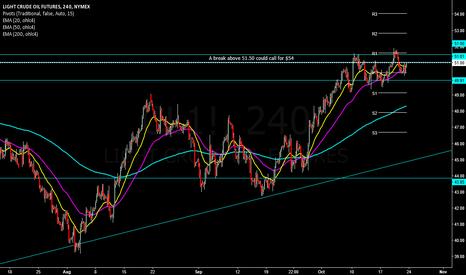 CL1!: Crude Oil Futures 54?