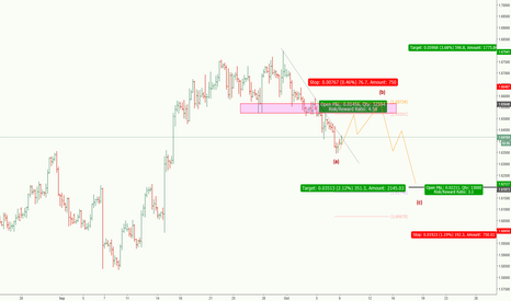 GBPCAD: GBPCAD***short term swing