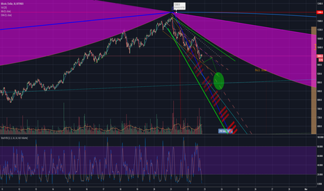 BTCUSD: We just predicted. This is a downtrend