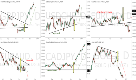 GBPJPY: THE POWER OF PRICE ACTION