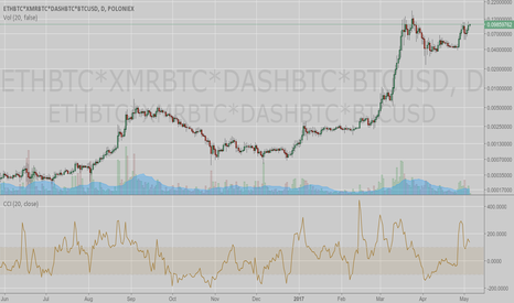 ETHBTC*XMRBTC*DASHBTC*BTCUSD: Main Altcoins (ETH, XMR & DASH) Correlated Uptrend