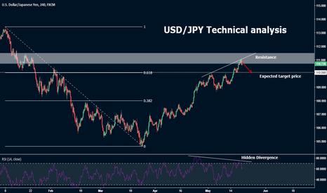 USDJPY: USD/JPY Upcoming week Analysis