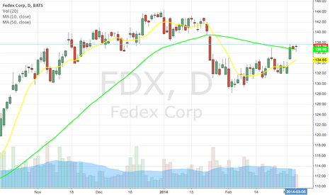 FDX: FDX