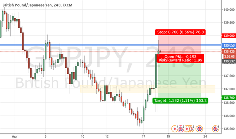 GBPJPY: 2017.04.18 Log - GBPJPY 4H Short (pending)